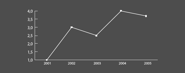 data visualisation_linegraph