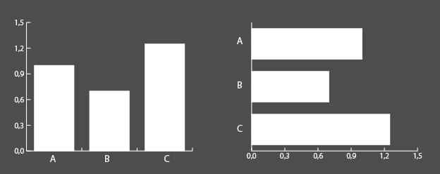 data visualisation chart