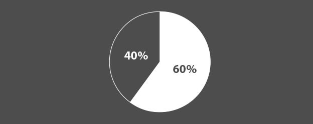 data visualisation_piegraph