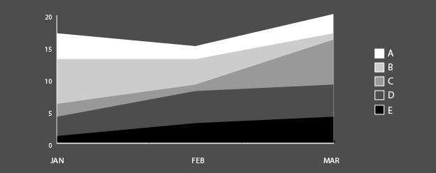 data visualisation_areagraph