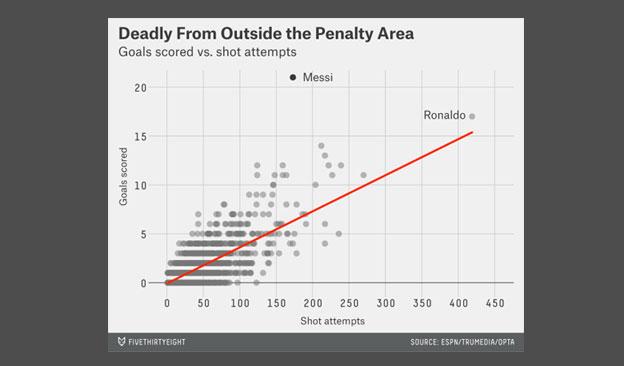 data visualisation scatter plot