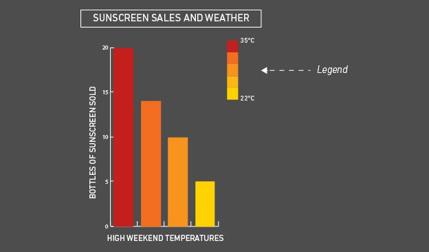 data visualisation sunscreen