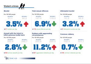Infographic: Violent crimes
