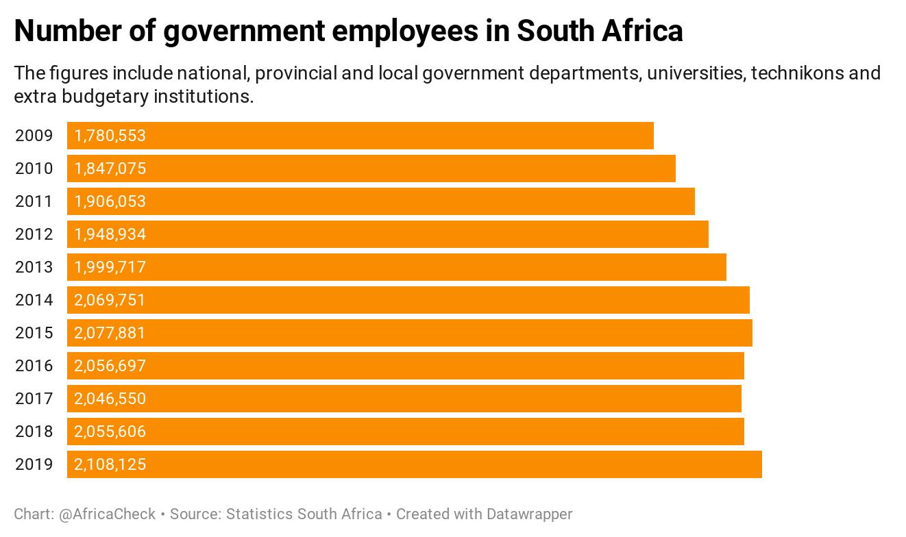 gov employees