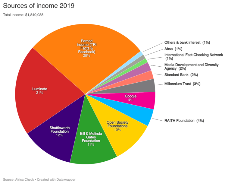 africa check sources of income 2019