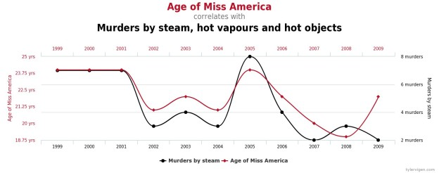 common statistical errors murder