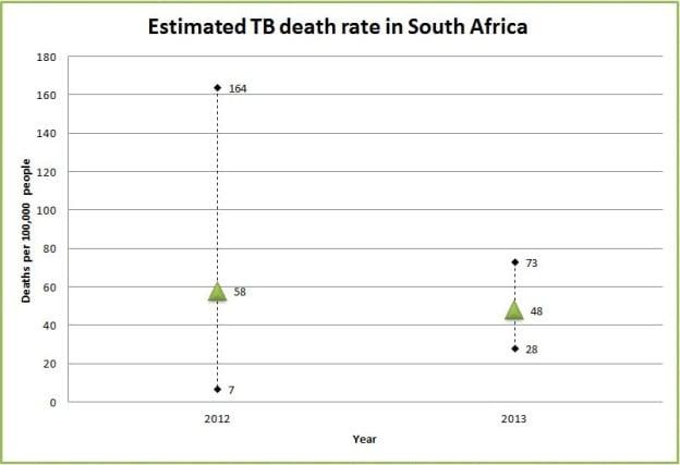 tbdeaths common statistical errors